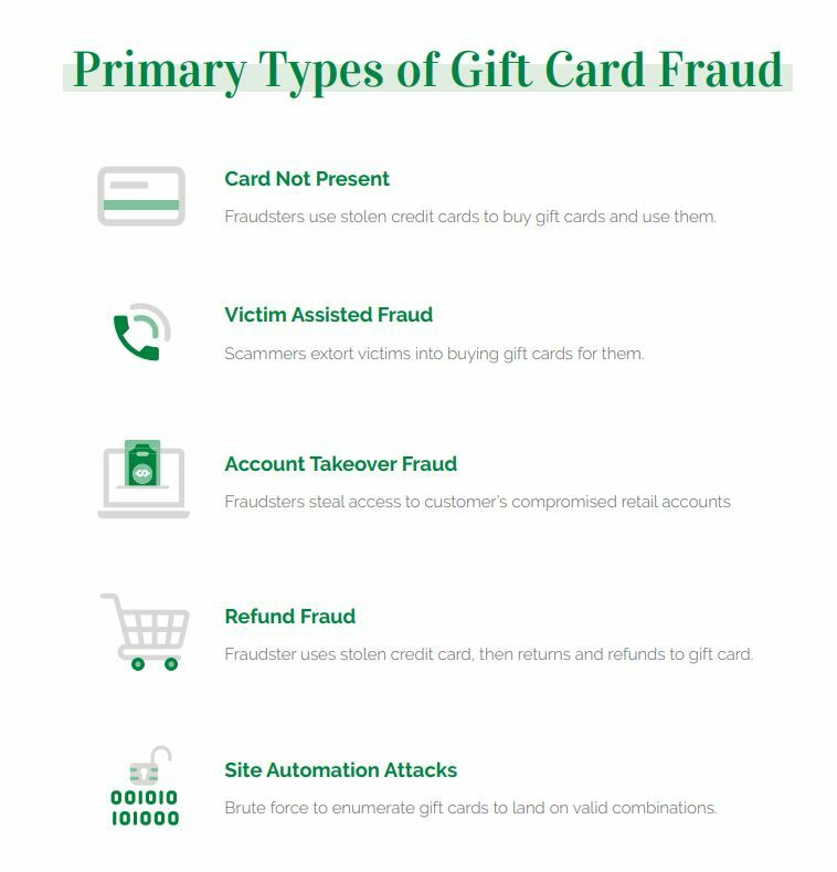 Primary Types of Gift Card Fraud